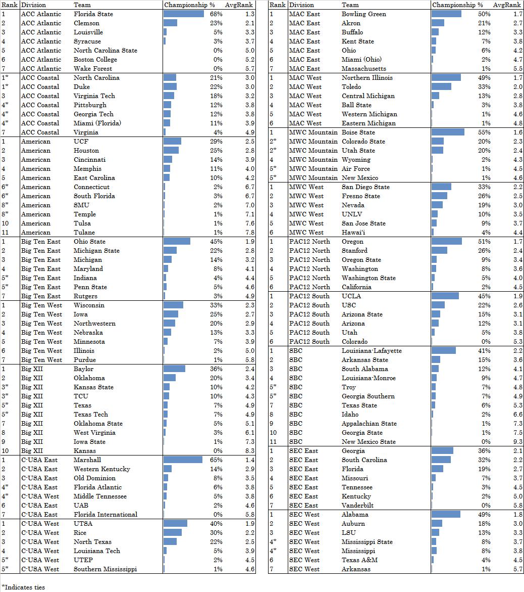 2014 Division Predictions