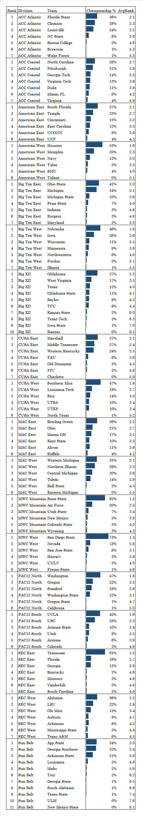 division champ probabilities
