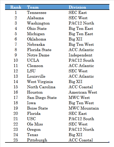 top 25 predictions